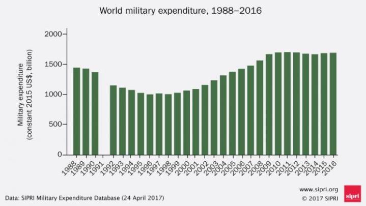 Depenses-militaires-1988-2016