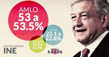 amlo-gana-conteo-rapido3