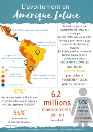 infographie-avortement-amerique-latine